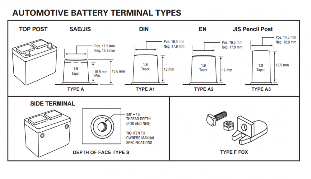 Types Of Car Battery Sizes